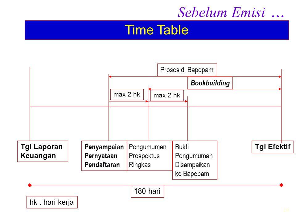 Sebelum Emisi … Time Table Proses di Bapepam Bookbuilding Tgl Laporan