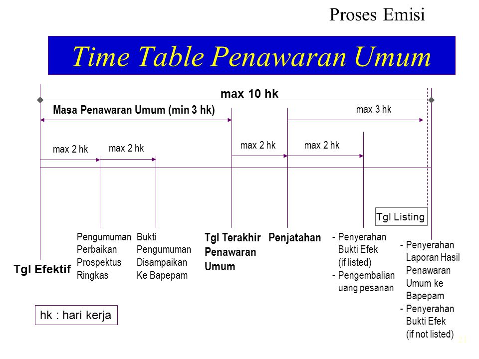 Time Table Penawaran Umum