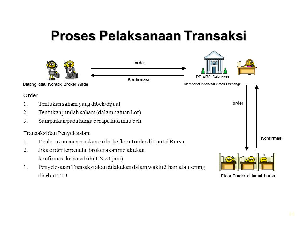 Proses Pelaksanaan Transaksi