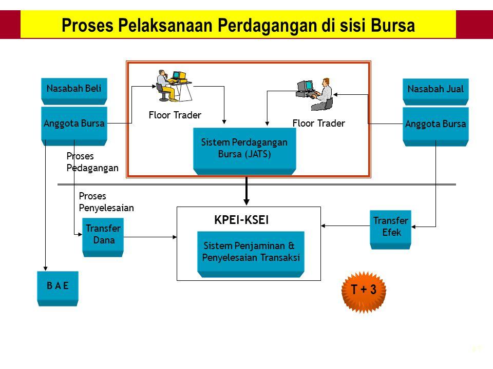 Proses Pelaksanaan Perdagangan di sisi Bursa