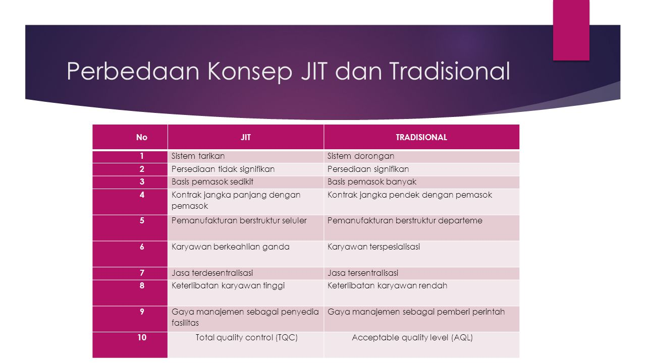 Perbedaan Konsep JIT dan Tradisional
