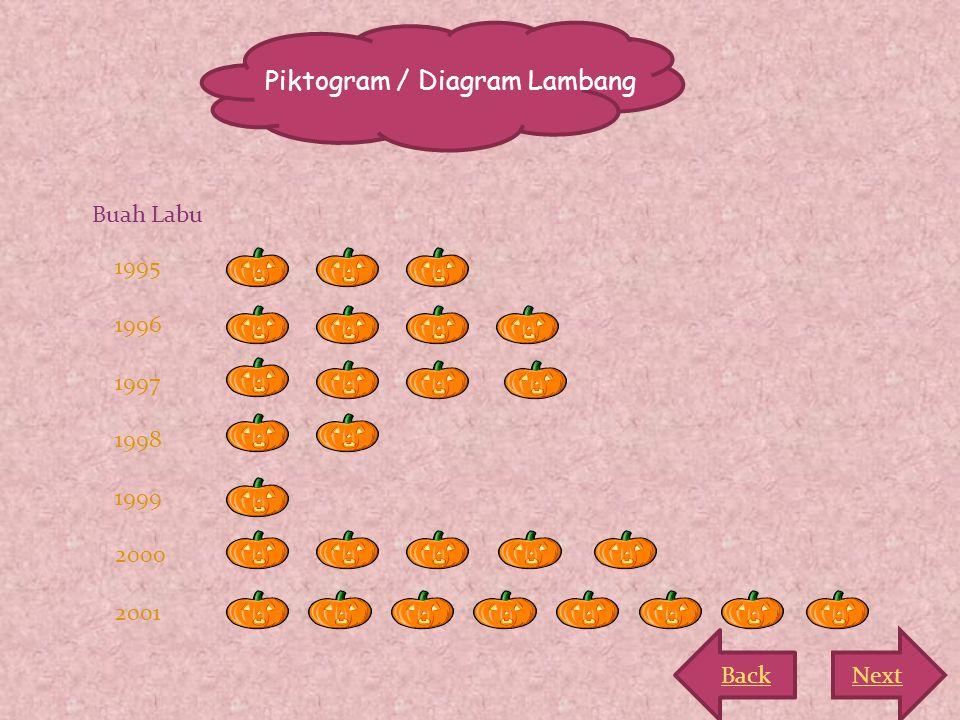 Piktogram / Diagram Lambang