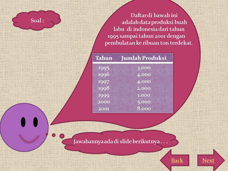 Daftar di bawah ini adalah data produksi buah. labu di indonesia dari tahun. 1995 sampai tahun 2001 dengan.