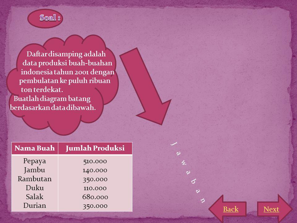 Soal : Daftar disamping adalah. data produksi buah-buahan. indonesia tahun 2001 dengan. pembulatan ke puluh ribuan.