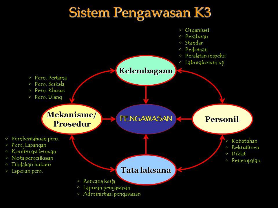 Sistem Pengawasan K3 Kelembagaan Mekanisme/ Personil Prosedur