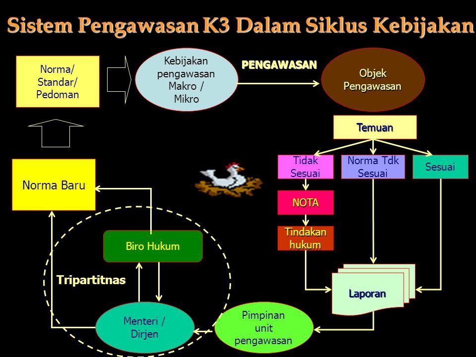 Sistem Pengawasan K3 Dalam Siklus Kebijakan