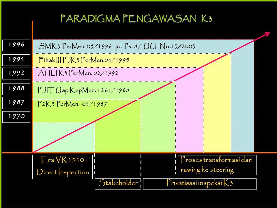 PARADIGMA PENGAWASAN K3 Privatisasi inspeksi K3