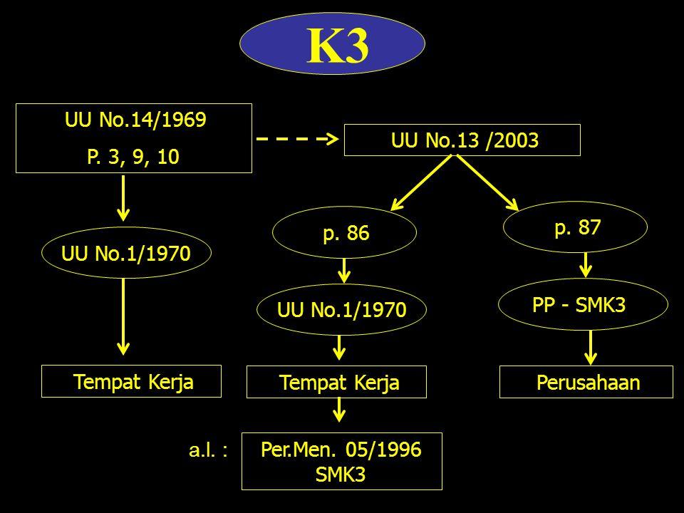 K3 UU No.14/1969. P. 3, 9, 10. UU No.13 /2003. p. 87. p. 86. UU No.1/1970. PP - SMK3. UU No.1/1970.