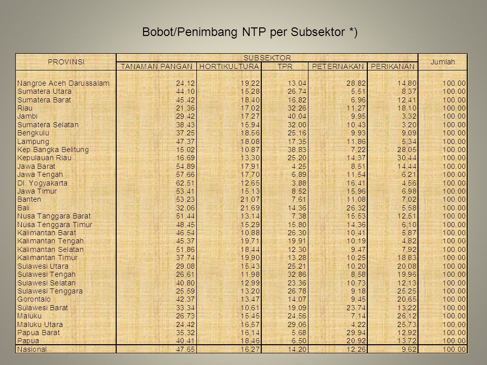 Bobot/Penimbang NTP per Subsektor *)