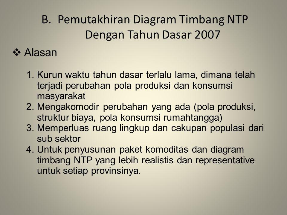 Pemutakhiran Diagram Timbang NTP Dengan Tahun Dasar 2007