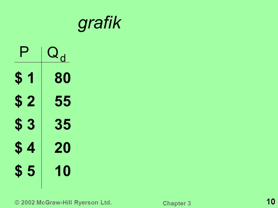 grafik P Q d $ 1 $ 2 $ 3 $ 4 $ 5 10 20 35 55 80 10 © 2002 McGraw-Hill Ryerson Ltd. Chapter 3