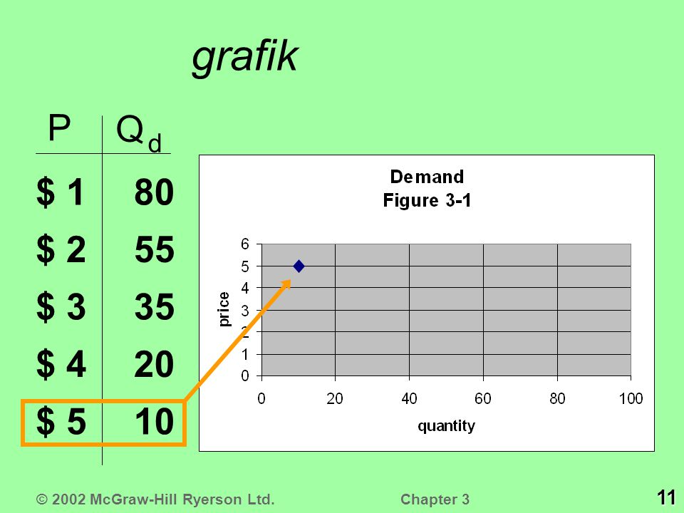 grafik P Q d $ 1 $ 2 $ 3 $ 4 $ 5 10 20 35 55 80 11 © 2002 McGraw-Hill Ryerson Ltd. Chapter 3