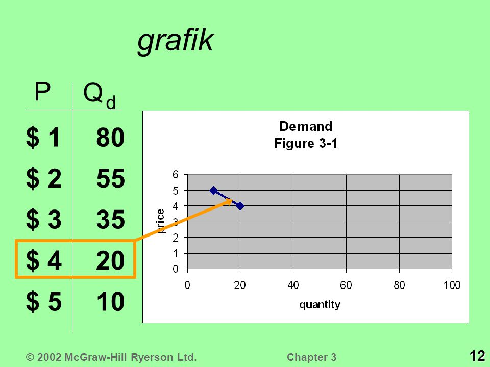 grafik P Q d $ 1 $ 2 $ 3 $ 4 $ 5 10 20 35 55 80 12 © 2002 McGraw-Hill Ryerson Ltd. Chapter 3
