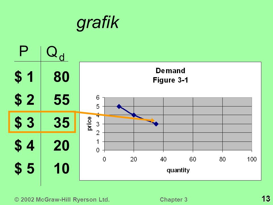 grafik P Q d $ 1 $ 2 $ 3 $ 4 $ 5 10 20 35 55 80 13 © 2002 McGraw-Hill Ryerson Ltd. Chapter 3