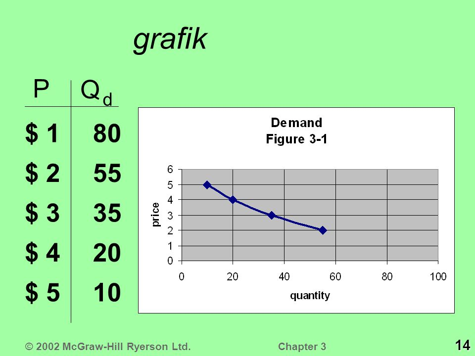 grafik P Q d $ 1 $ 2 $ 3 $ 4 $ 5 10 20 35 55 80 14 © 2002 McGraw-Hill Ryerson Ltd. Chapter 3