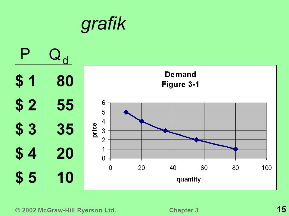 grafik P Q d $ 1 $ 2 $ 3 $ 4 $ 5 10 20 35 55 80 15 © 2002 McGraw-Hill Ryerson Ltd. Chapter 3