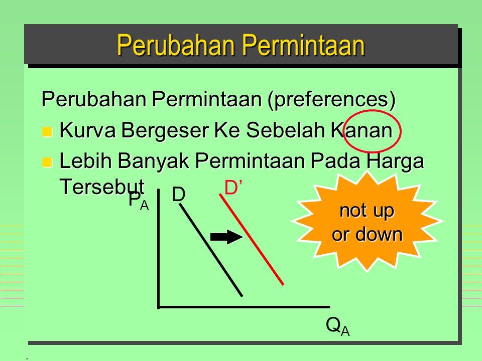 Perubahan Permintaan Perubahan Permintaan (preferences)