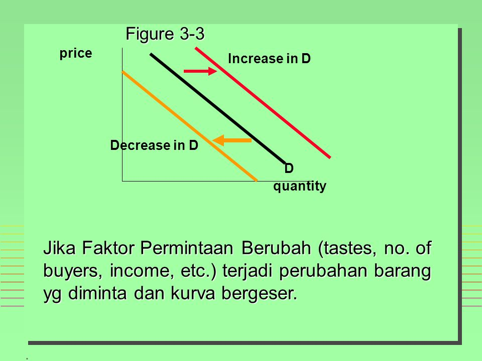 Figure 3-3 price. Increase in D. Decrease in D. D. quantity.