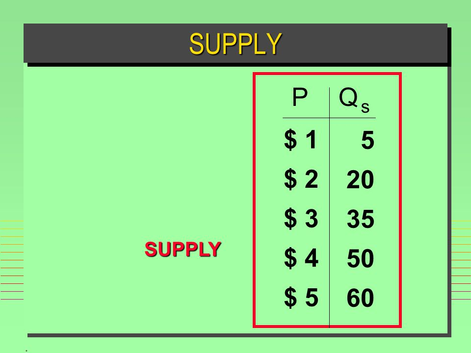 SUPPLY SUPPLY P Q s $ 1 $ 2 $ 3 $ 4 $ 5 60 50 35 20 5