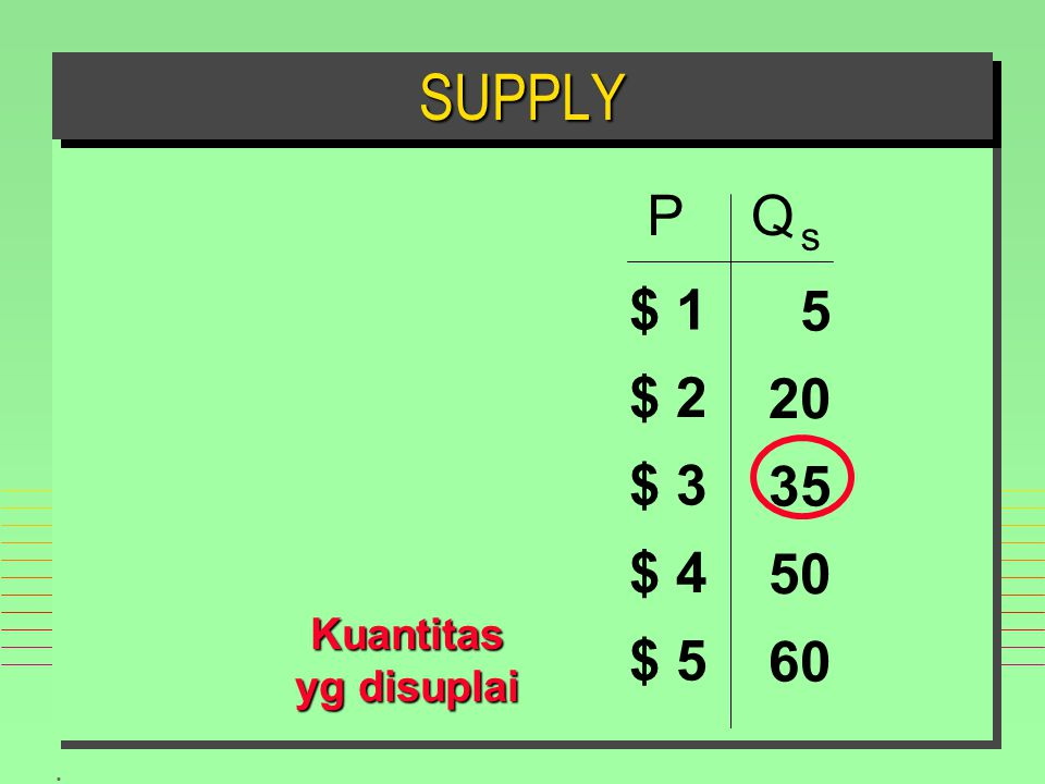 SUPPLY P Q s $ 1 $ 2 $ 3 $ 4 $ 5 60 50 35 20 5 Kuantitas yg disuplai
