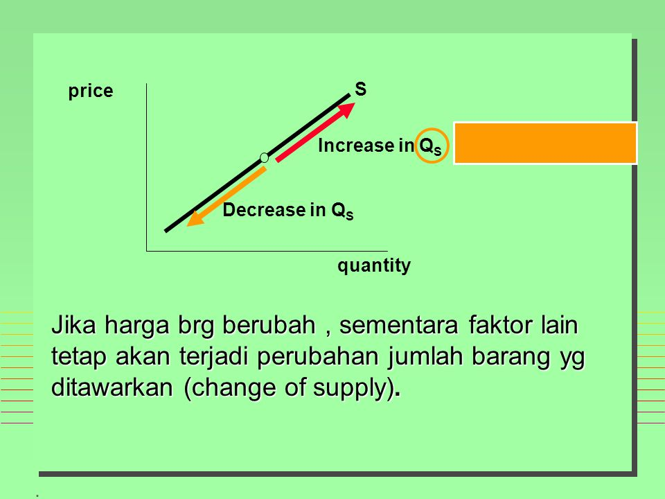 price S. Increase in QS. Decrease in QS. quantity.
