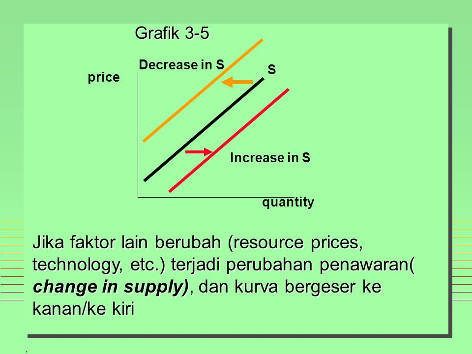 Grafik 3-5 Decrease in S. S. price. Increase in S. quantity.