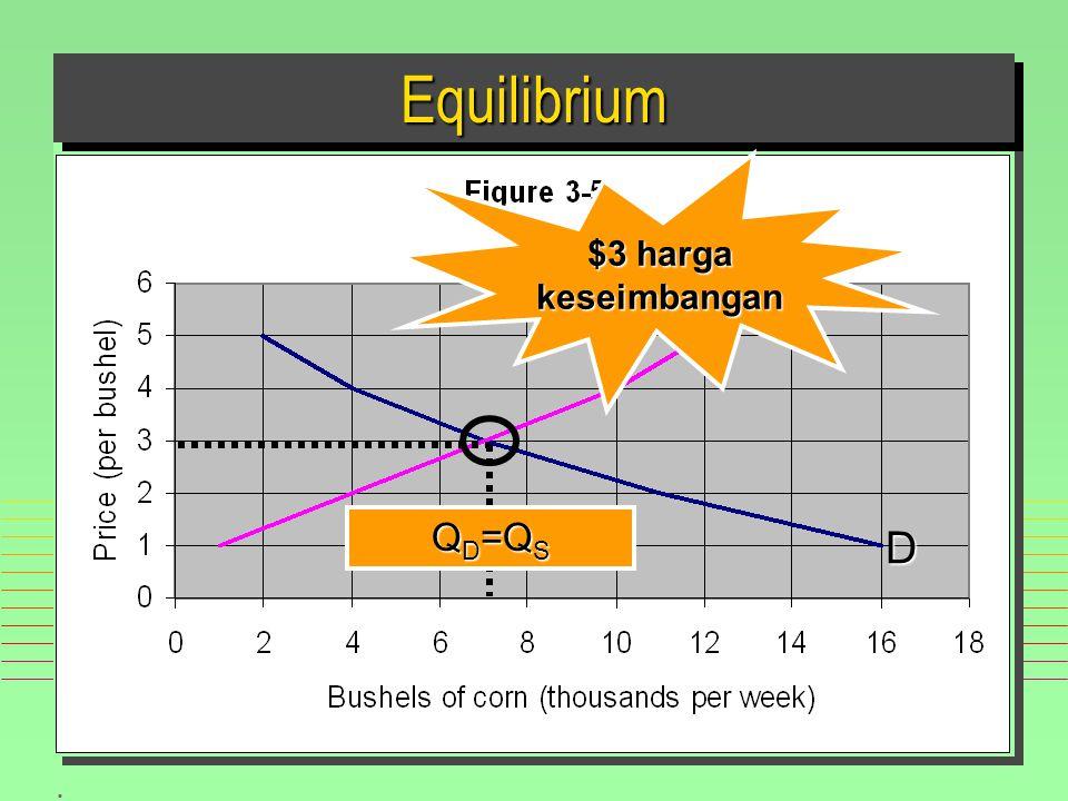 Equilibrium $3 harga keseimbangan S QD=QS D