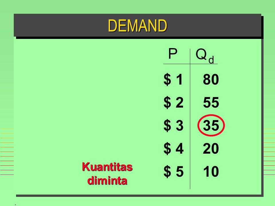 DEMAND P Q d $ 1 $ 2 $ 3 $ 4 $ 5 10 20 35 55 80 Kuantitas diminta