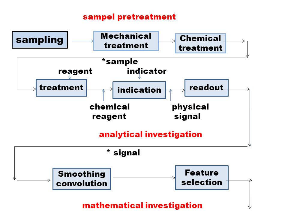 sampel pretreatment *sample reagent indicator chemical physical reagent signal analytical investigation * signal mathematical investigation