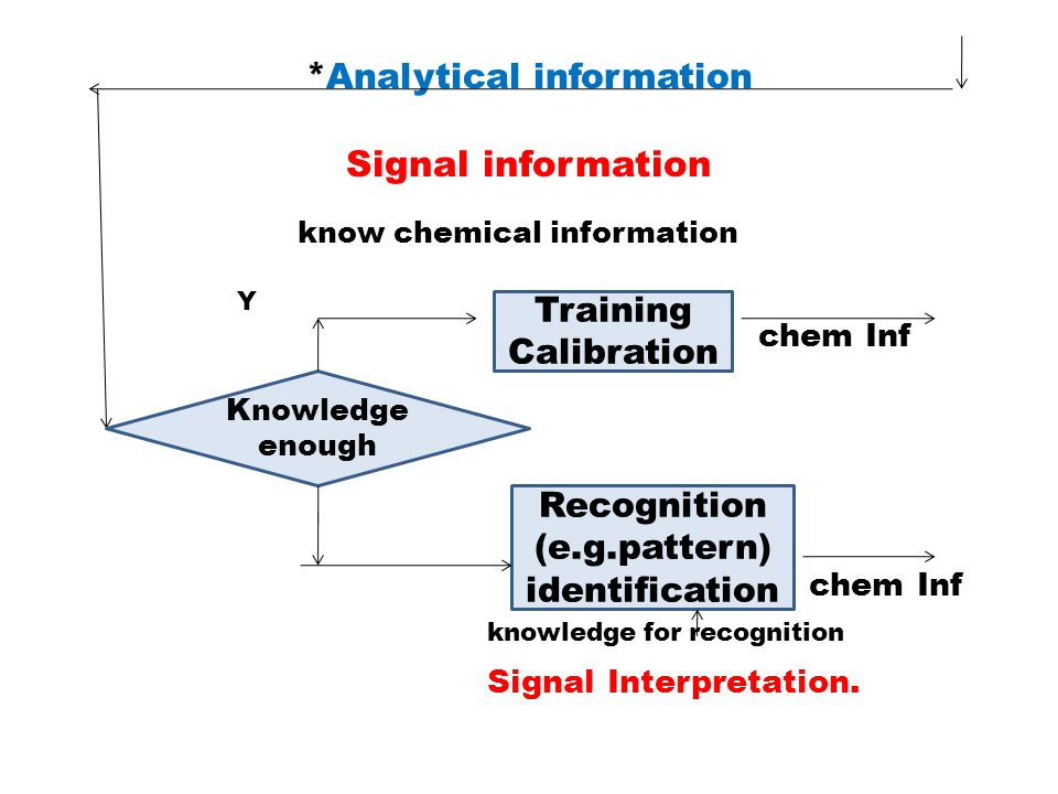 *Analytical information Signal information