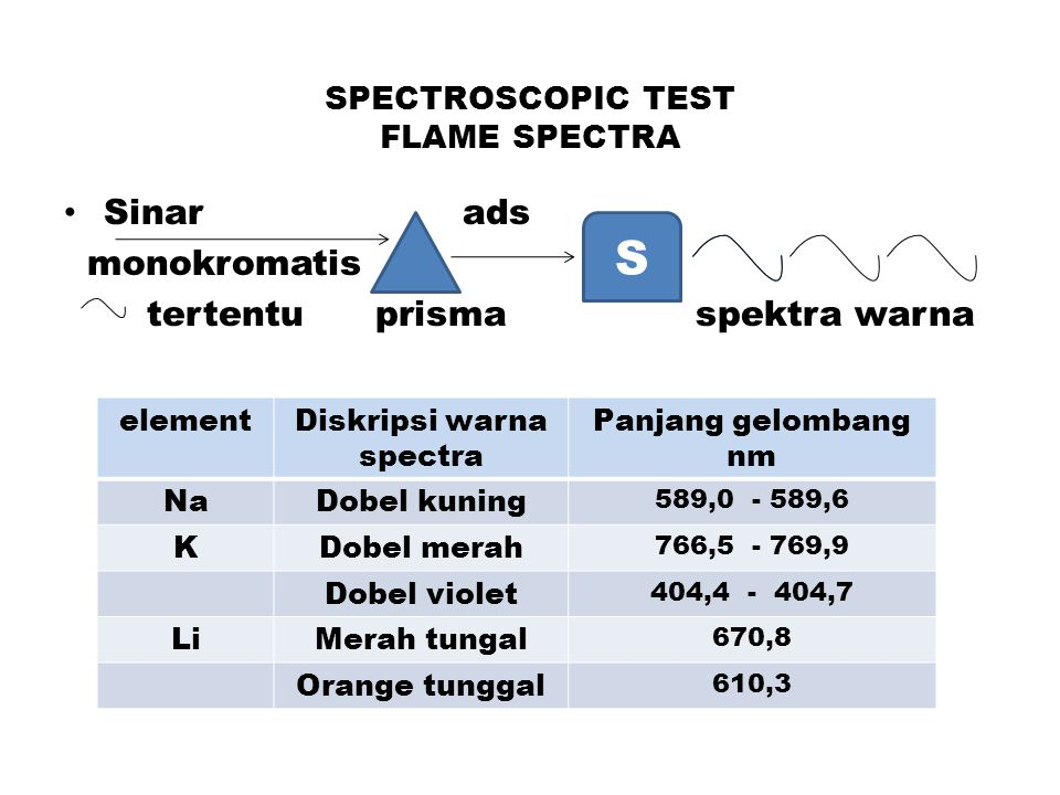 SPECTROSCOPIC TEST FLAME SPECTRA