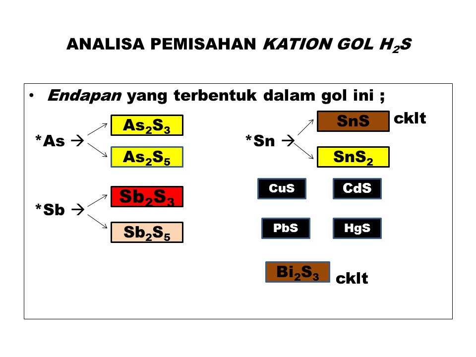ANALISA PEMISAHAN KATION GOL H2S