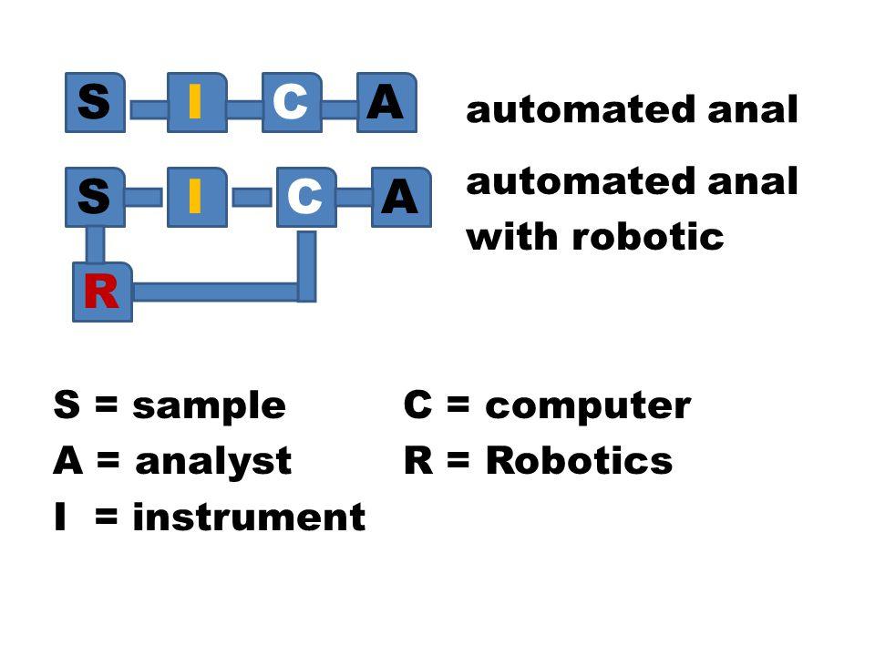 S I C A S I C A R automated anal