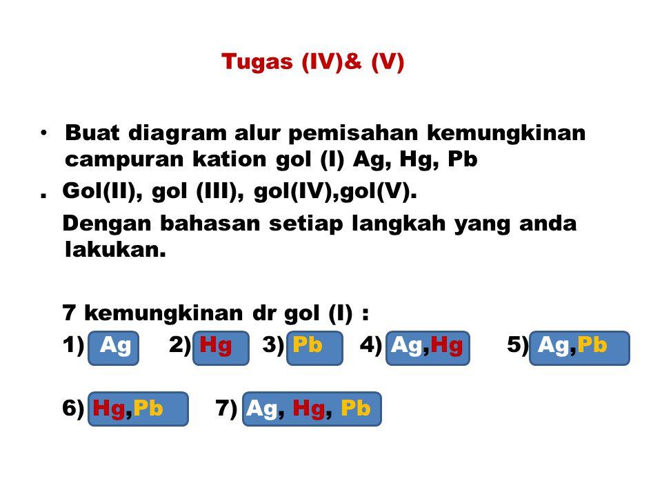 Tugas (IV)& (V) Buat diagram alur pemisahan kemungkinan campuran kation gol (I) Ag, Hg, Pb. . Gol(II), gol (III), gol(IV),gol(V).