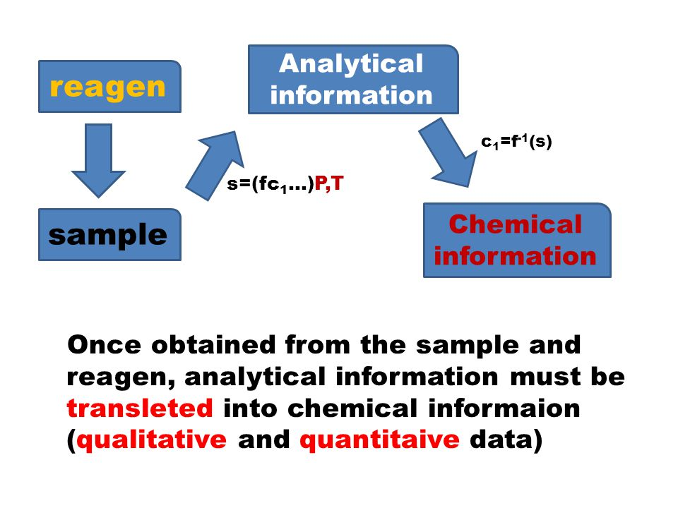 reagen c1=f-1(s) s=(fc1…)P,T sample Analytical information