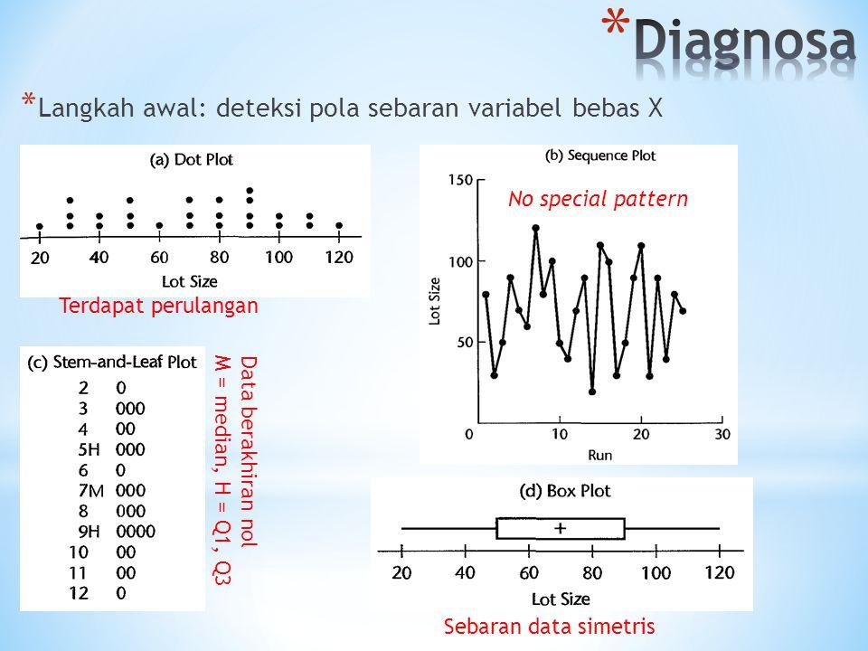 Diagnosa Langkah awal: deteksi pola sebaran variabel bebas X