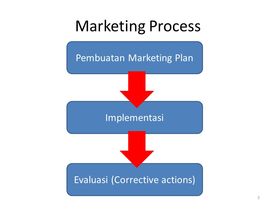 Marketing Process Pembuatan Marketing Plan Implementasi