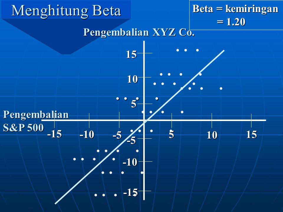 Menghitung Beta Beta = kemiringan. = 1.20. Pengembalian XYZ Co. . . . -5. -15. 5. 10. 15. -10.
