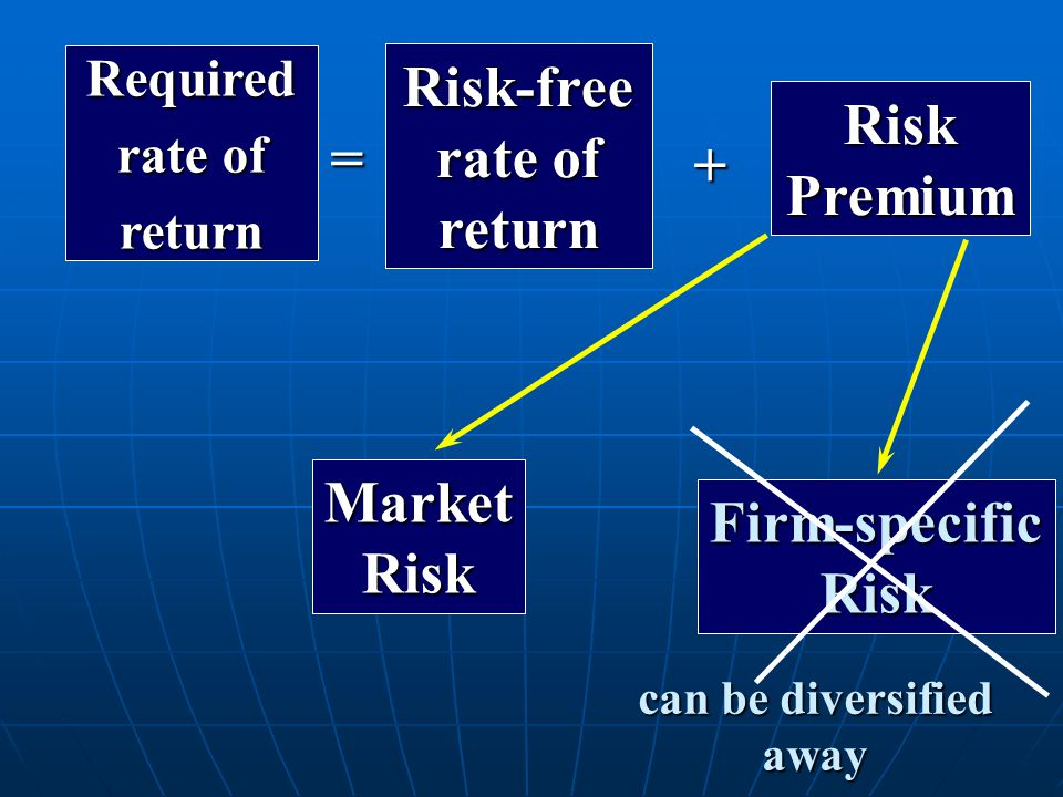 Risk-free Risk Premium Market Firm-specific
