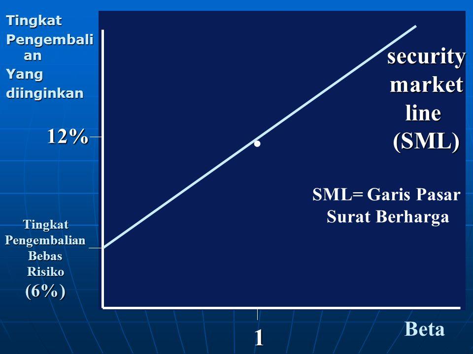 . security market line (SML) 1 12% Beta SML= Garis Pasar