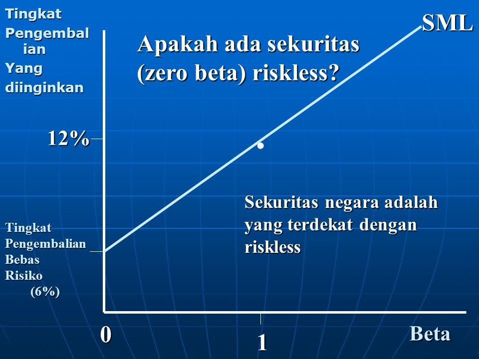 . SML Apakah ada sekuritas (zero beta) riskless 1 12% Beta