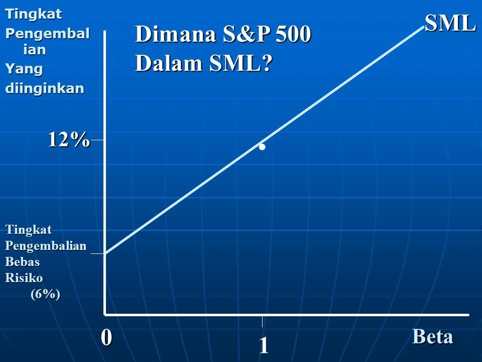 . SML Dimana S&P 500 Dalam SML 1 12% Beta Tingkat Pengembalian Yang