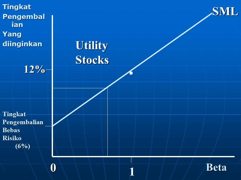 . SML Utility Stocks 1 12% Beta Tingkat Pengembalian Yang diinginkan