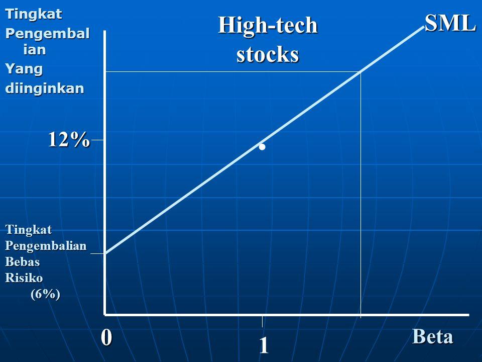 . SML High-tech stocks 1 12% Beta Tingkat Pengembalian Yang diinginkan