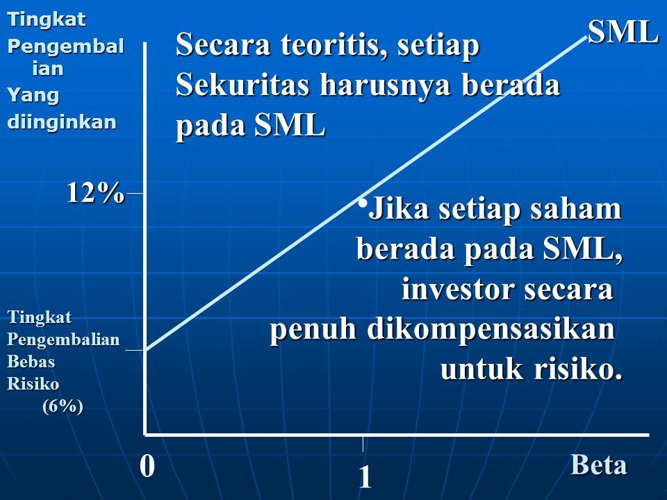 . SML Secara teoritis, setiap Sekuritas harusnya berada pada SML