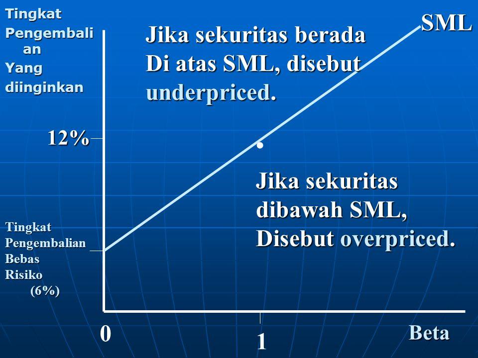 . SML Jika sekuritas berada Di atas SML, disebut underpriced.