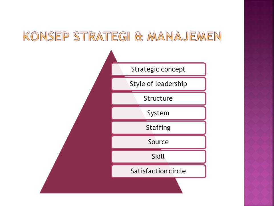 Konsep strategi & manajemen