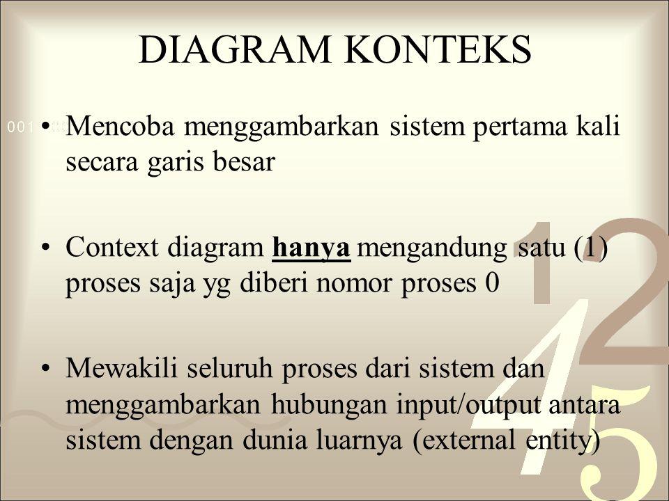 DIAGRAM KONTEKS Mencoba menggambarkan sistem pertama kali secara garis besar.