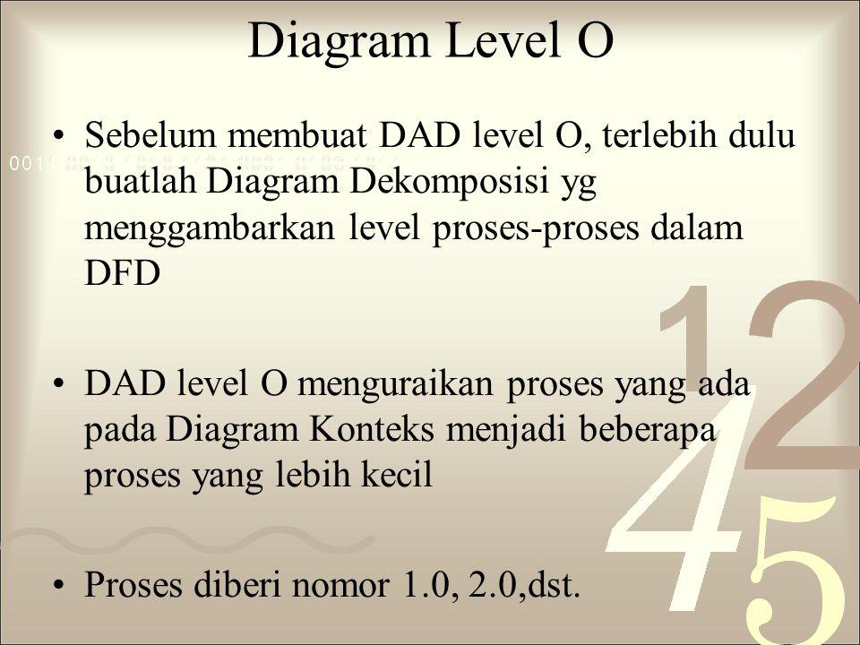 Diagram Level O Sebelum membuat DAD level O, terlebih dulu buatlah Diagram Dekomposisi yg menggambarkan level proses-proses dalam DFD.
