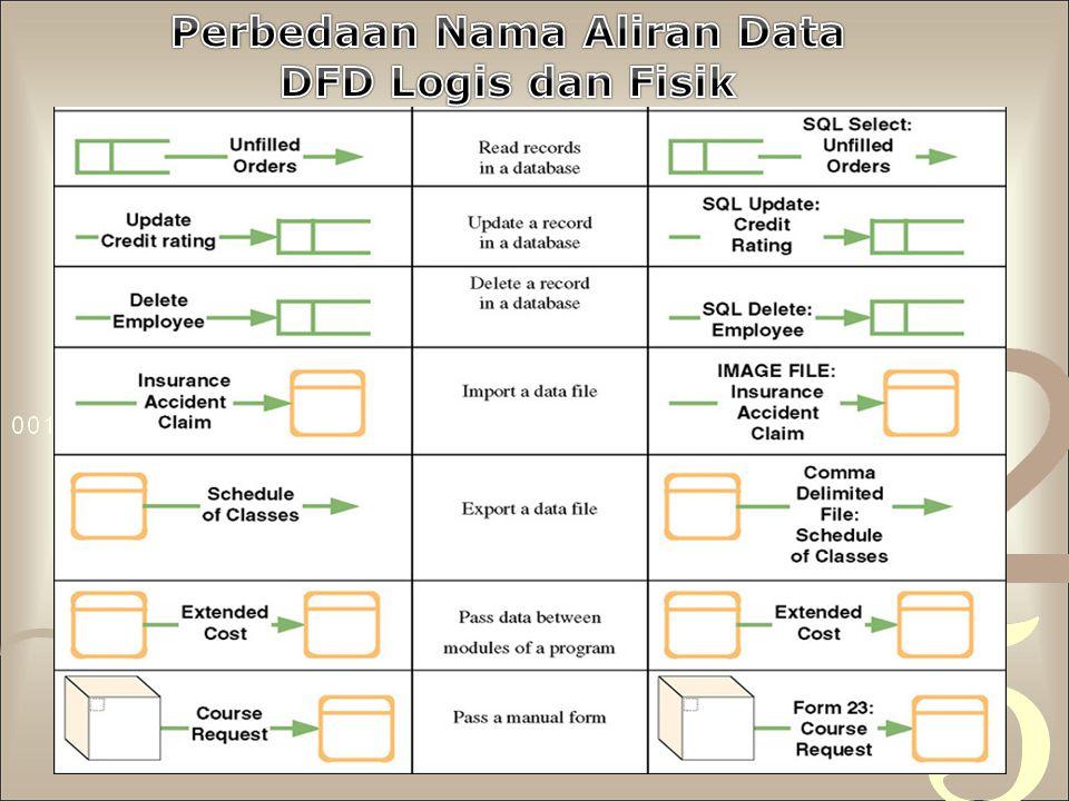 Perbedaan Nama Aliran Data